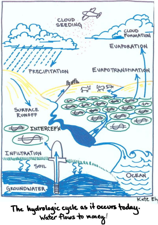 Postmodern Hydrologic Cycle