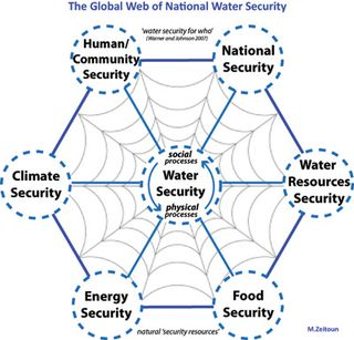 Global%20Water%20Security