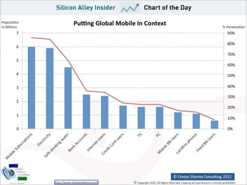 Chart-of-the-day-putting-global-mobile-in-context-april-2012