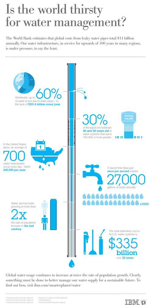 Water-infographic-ibm-120315