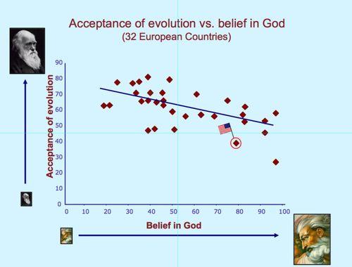 Religionevolution