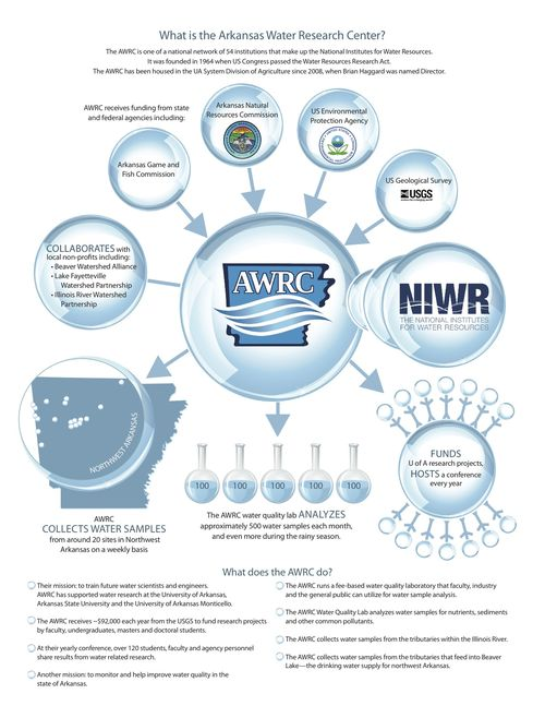 AWRC_infographic