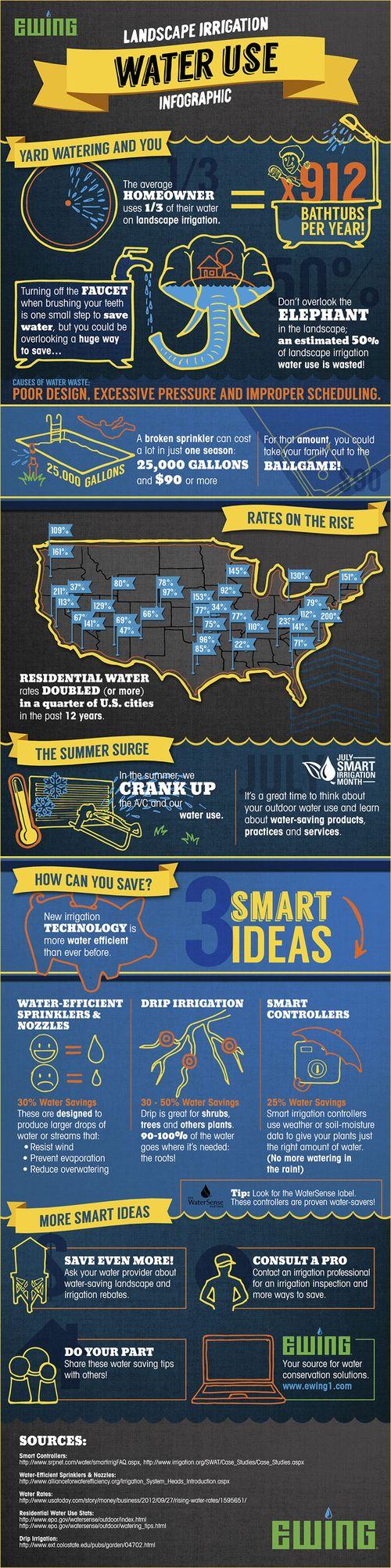 Ews_sim_infographic
