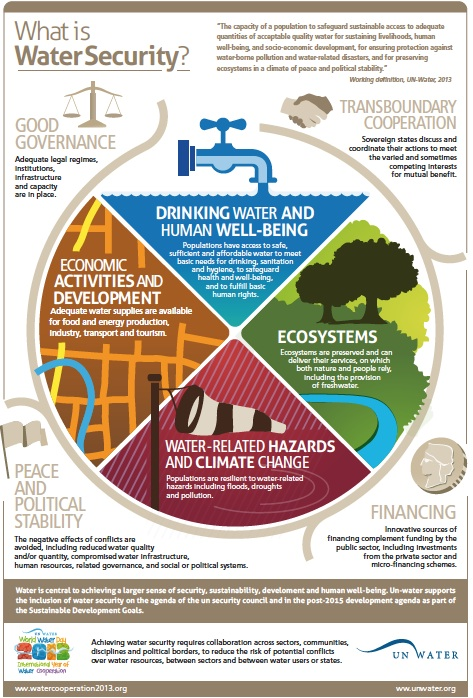 What Is Water Security? @UN_Water Infographic, Definition ...