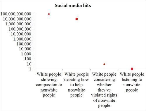 Stuff-white-people-like-on-development1