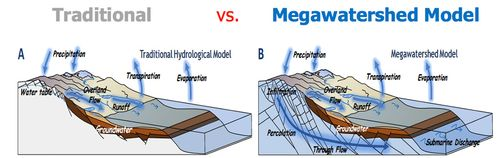 Traditional-vs-megawatershed