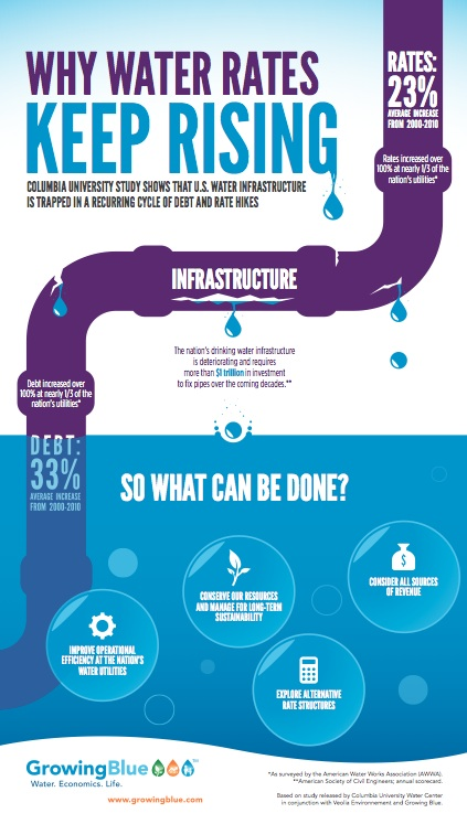 Infographic Amp Report America S Water An Exploratory