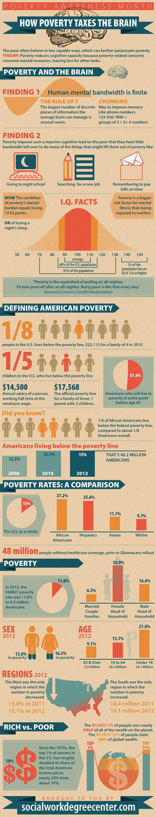 Poverty-on-the-Brain