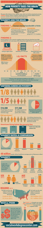 Campanastan music art infographics visuals poverty on the brain publicscrutiny Choice Image