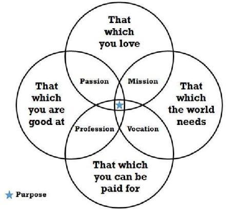 Campanastan The Venn Diagram Of Life Hitting The Sweet Spot