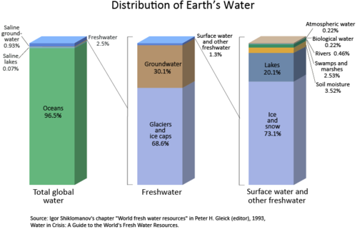 Earth-water-distribution