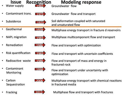 Pinder_Model_Response