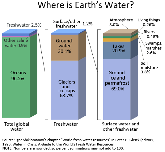 Earth-water-distribution-bar