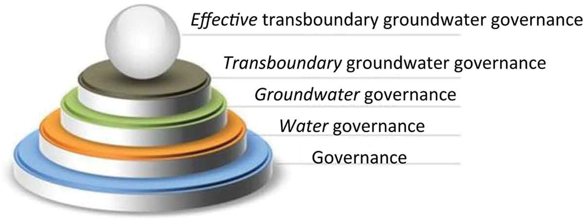 Paper transboundary groundwater governance in the guarani aquifer rwina1052939f0001oc good stuff and another nifty diagram publicscrutiny Images