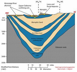 MS aquifer