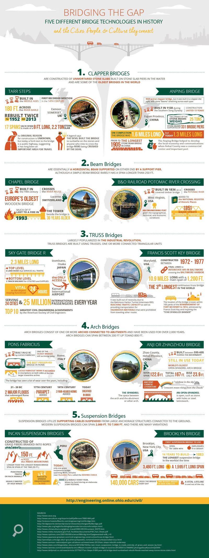 Bridging_the_Gap_Infographic