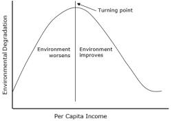 Environmental_Kuznets_Curve