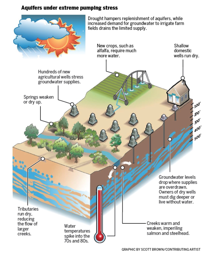 my ten cents 1 review the oregonian series draining oregon and rh aquadoc typepad com Deep Water Well Diagram Old Water Wells