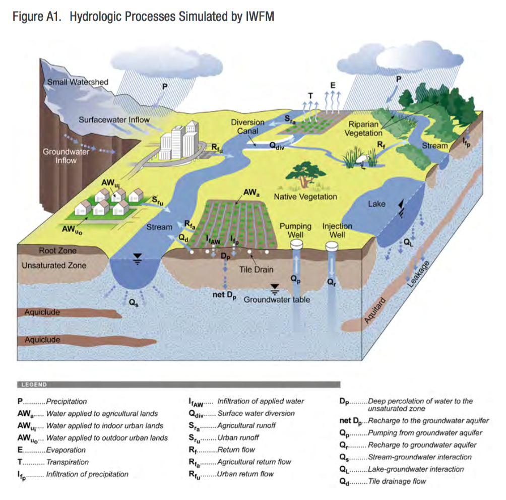 WaterWired: Water Quantity & Availability