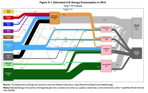 EnergyC