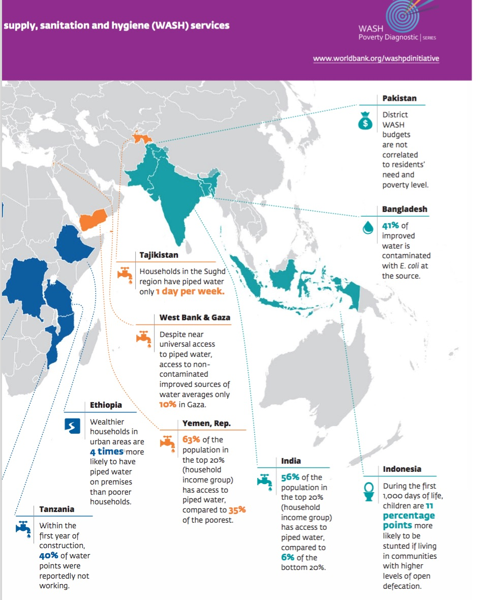 World bank report reducing inequalities in water supply wb2 gumiabroncs Image collections