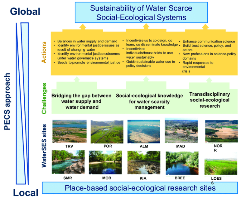 Key-challenges-and-actions-for-sustainability-of-freshwater-social-ecological-systems