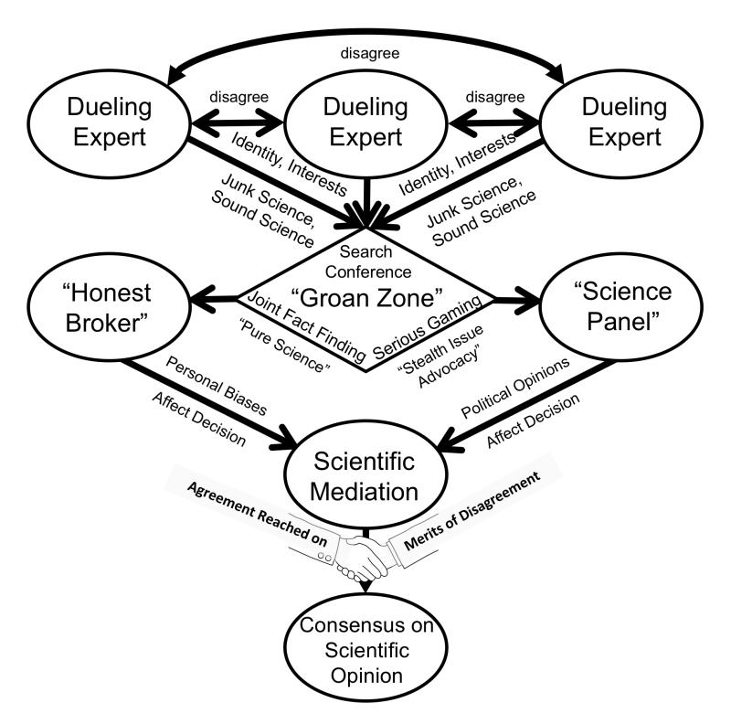 Scientific Mediation - Figure 1