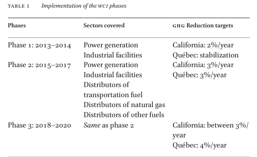Paper: 'The Implementation of the Western Climate Initiative