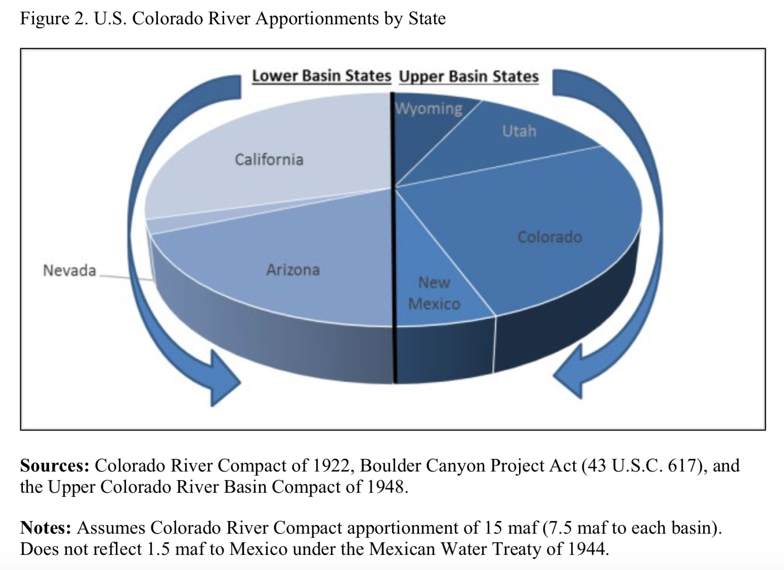 CRS Insight Report: 'Drought Contingency Plans for the