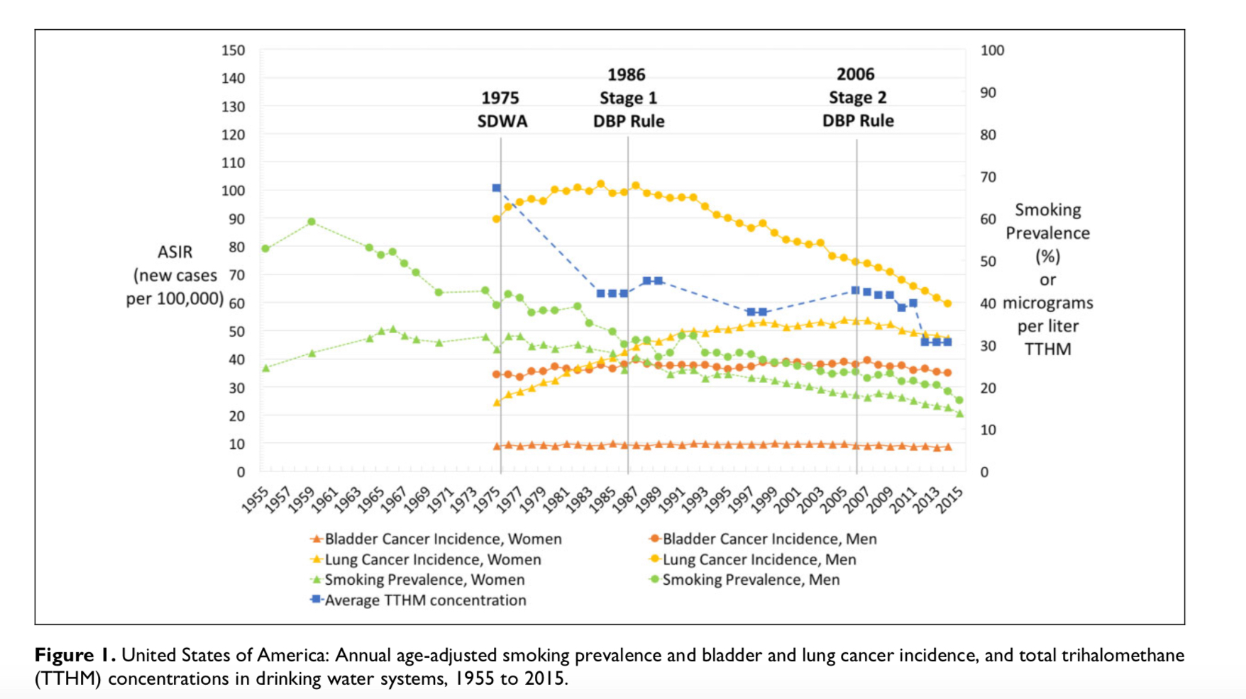 J  Cotruvo & H  Amato Paper: 'National Trends of Bladder Cancer and