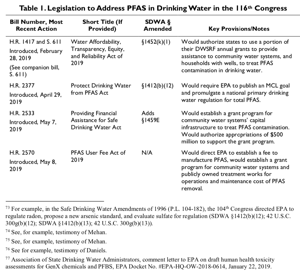 Two CRS PFAS Reports: 1) 'PFAS and Drinking Water: Selected EPA and