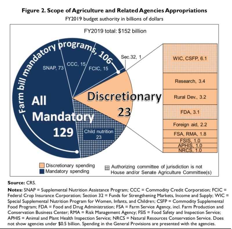 USDA2