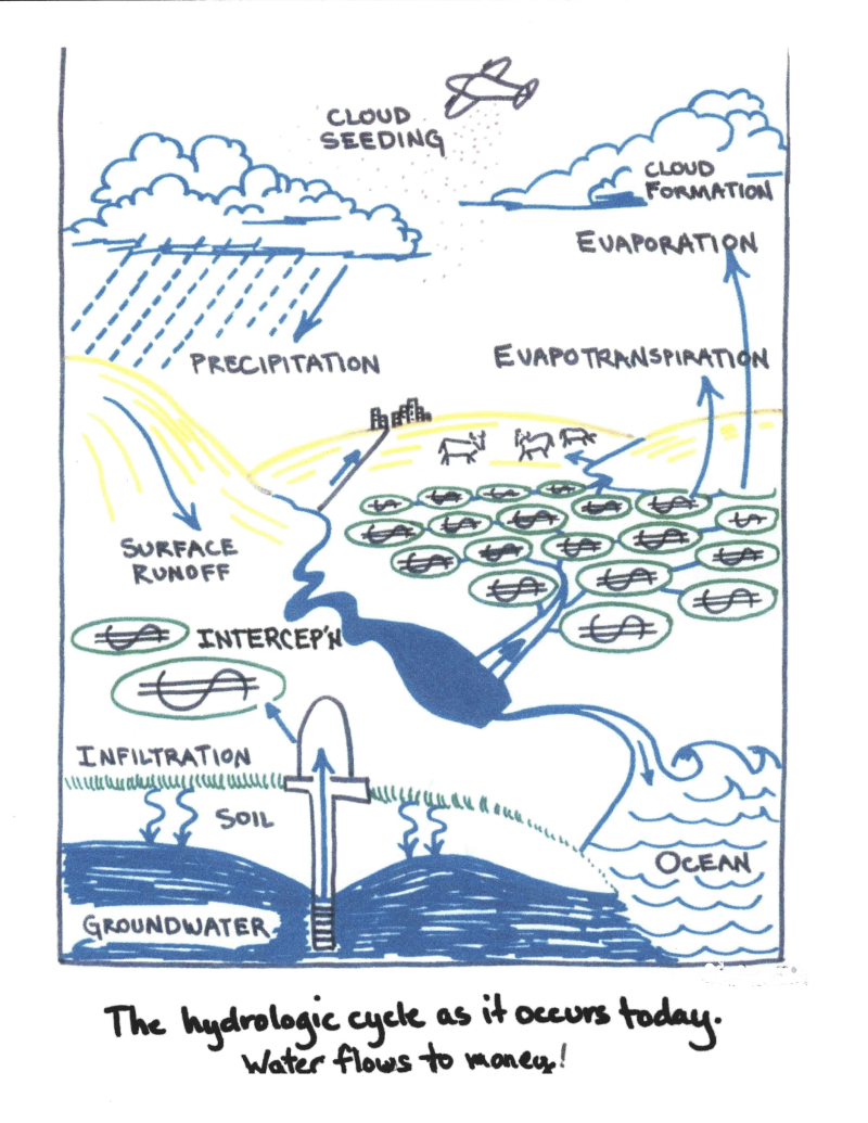 Post-Modern-Hydrologic_Cycle
