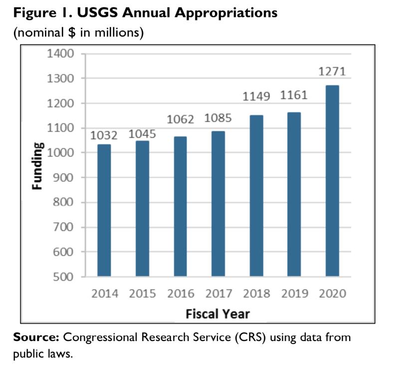USGS1