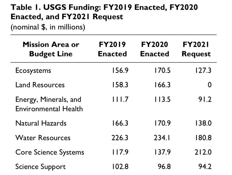 USGS2
