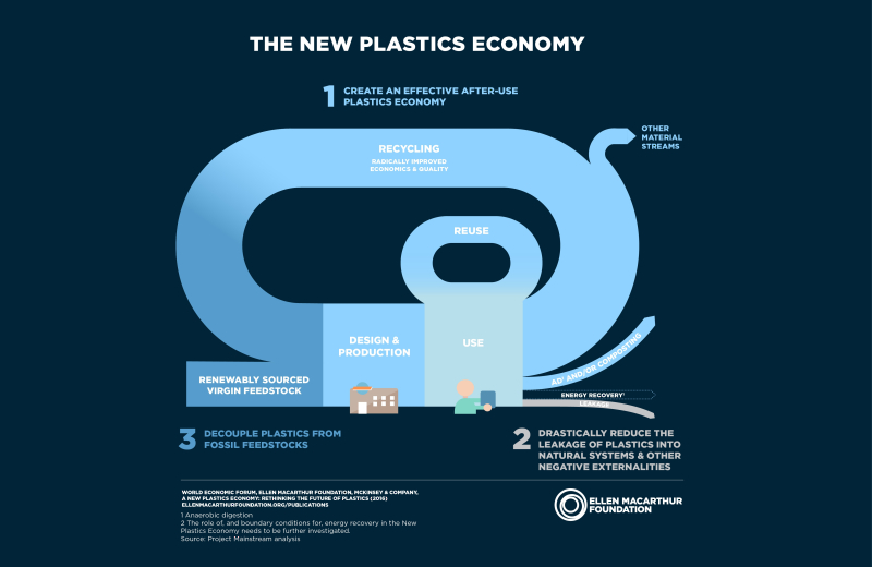 Foundation_New-Plastics-Economy_1