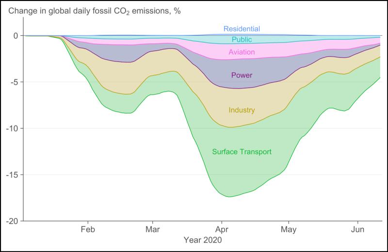 Sector-emissions-change