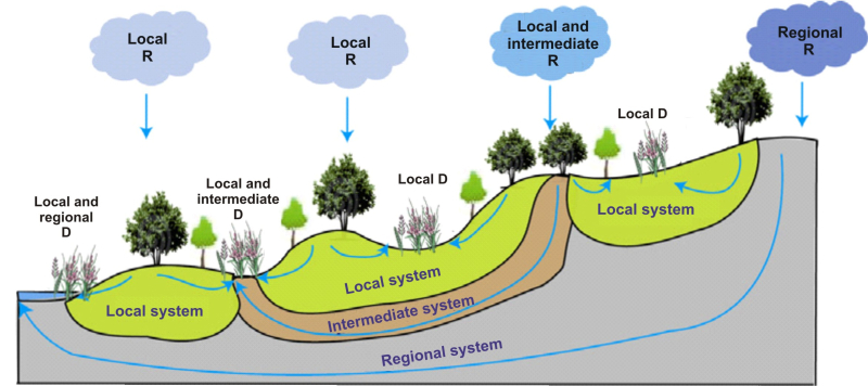 Flow-systems