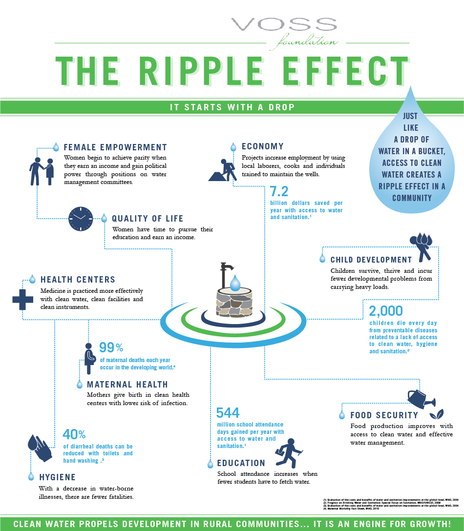 Infographic Access To Clean Water Promotes A Ripple